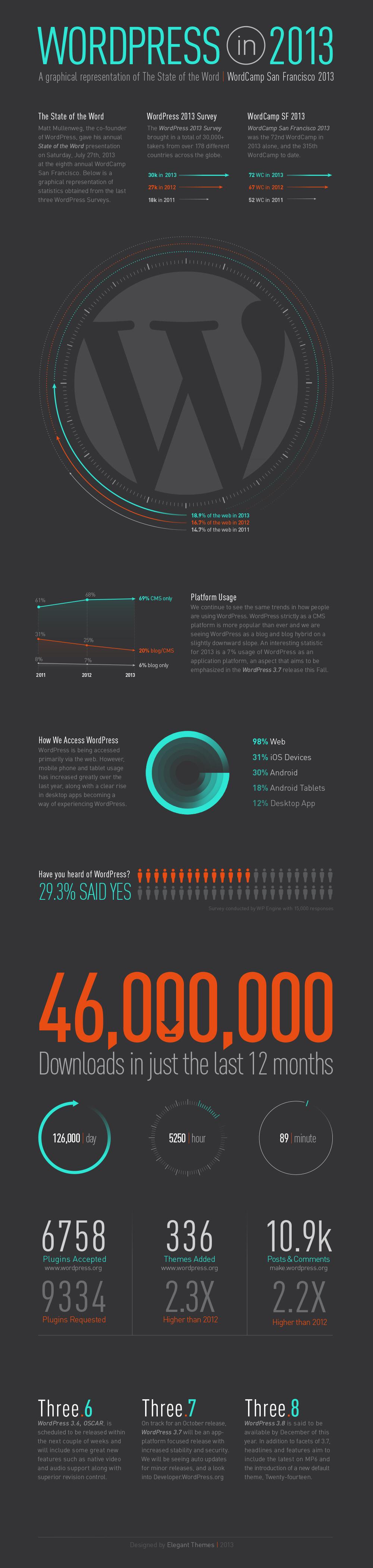 wordpress-infographic-2013